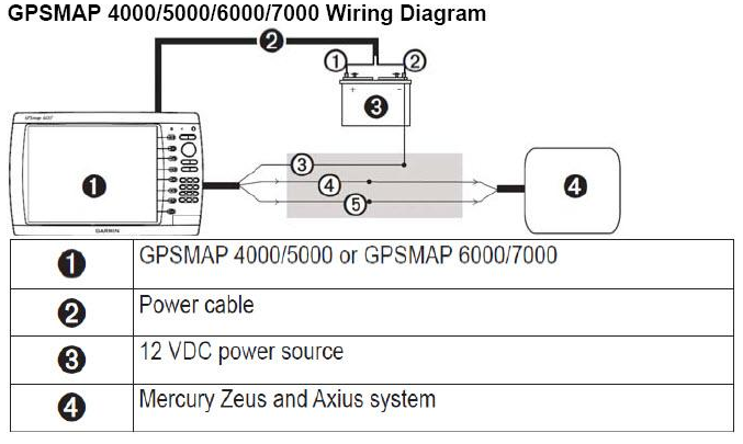 this diagram is different than a typical nmea 0183 installation as this is  specific to this type of application