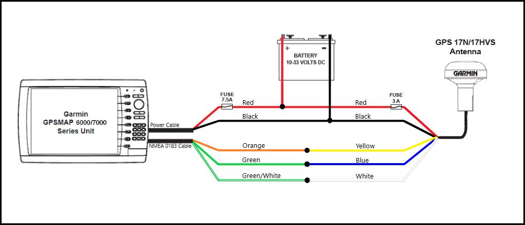 rs232 wiring diagram gps antenna circuit diagram template rh qoyarsoo computerhousecalls info  garmin gps 126 wiring diagram