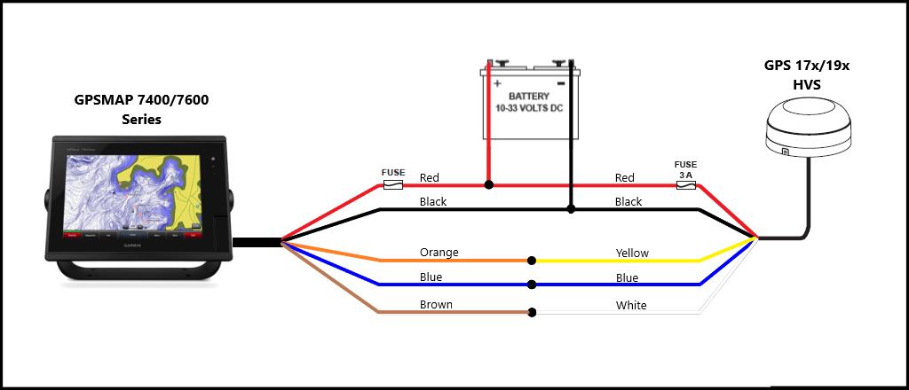 Installing a NMEA 0183 GPS Antenna (HVS) to a Garmin Chartplotter | Garmin  SupportGarmin Support